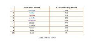 Pourcentage des societes qui utilise les reseaux